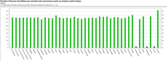 2.4.0-r1-2015-03-02 (PROD) Support en ligne Avis juridique Nombre d'heures travaillées par semaine des personnes ayant un emploi à plein temps