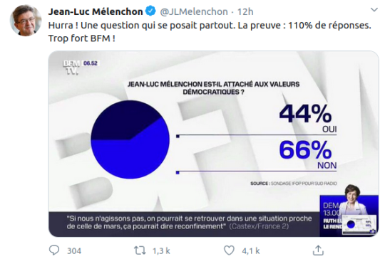 Tweet de Jean-Luc Mélenchon