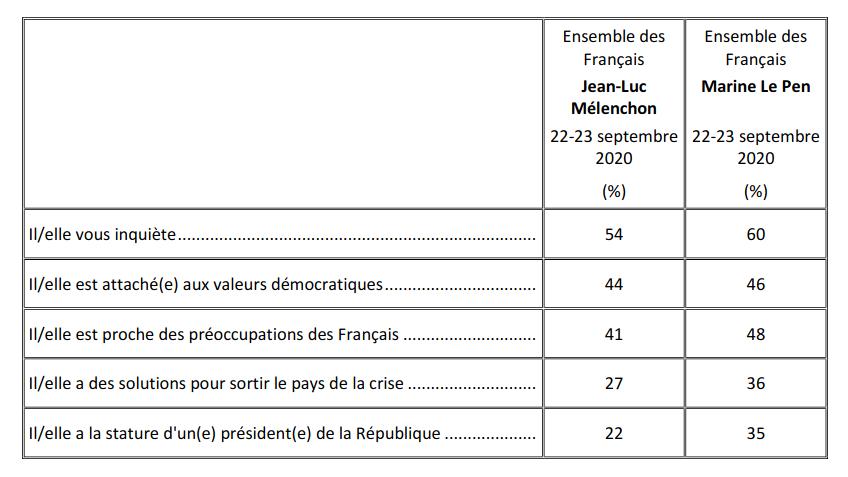 Sondage Mélenchon Le Pen